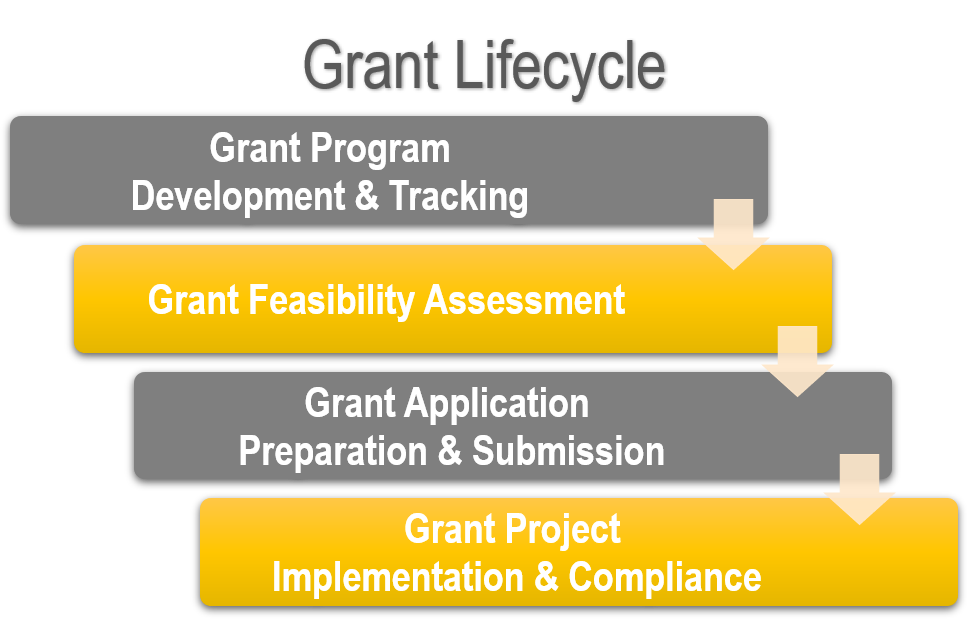 Grant-Lifecycle